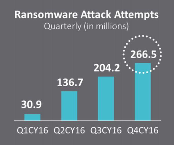 Quantidade de tentativas de Ransomware bloqueados pela SonicWALL em 2016