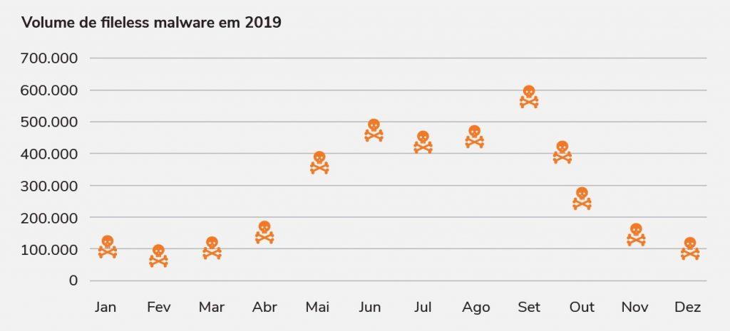 Gráfico: Volume de fileless malware em 2019
