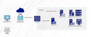 Capa de post - Alternativa segura de VPN para clientes Microsoft Windows